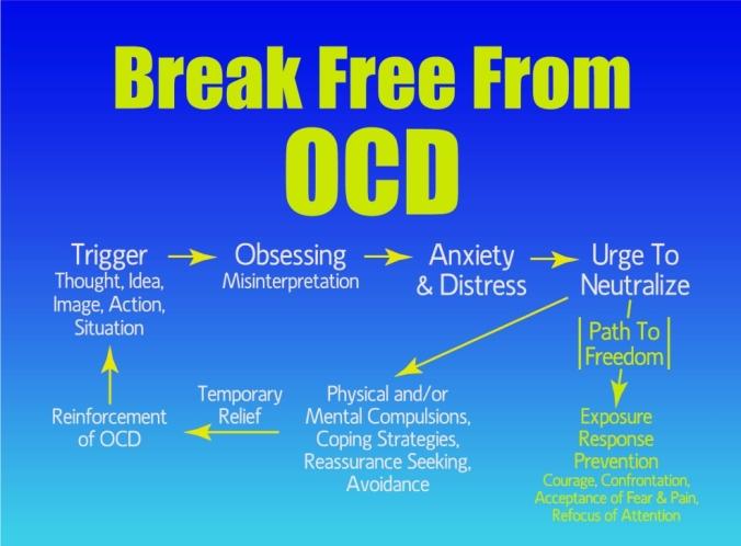 OCD_Cycle_lrg