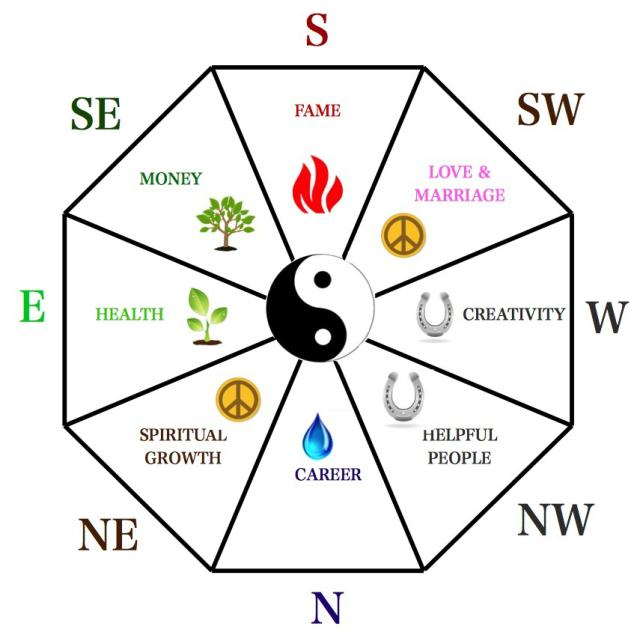 Feng Shui Bagua (energy map of any space).