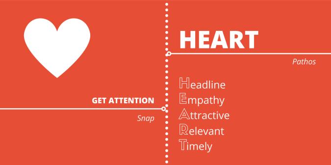 HEART-PPT
