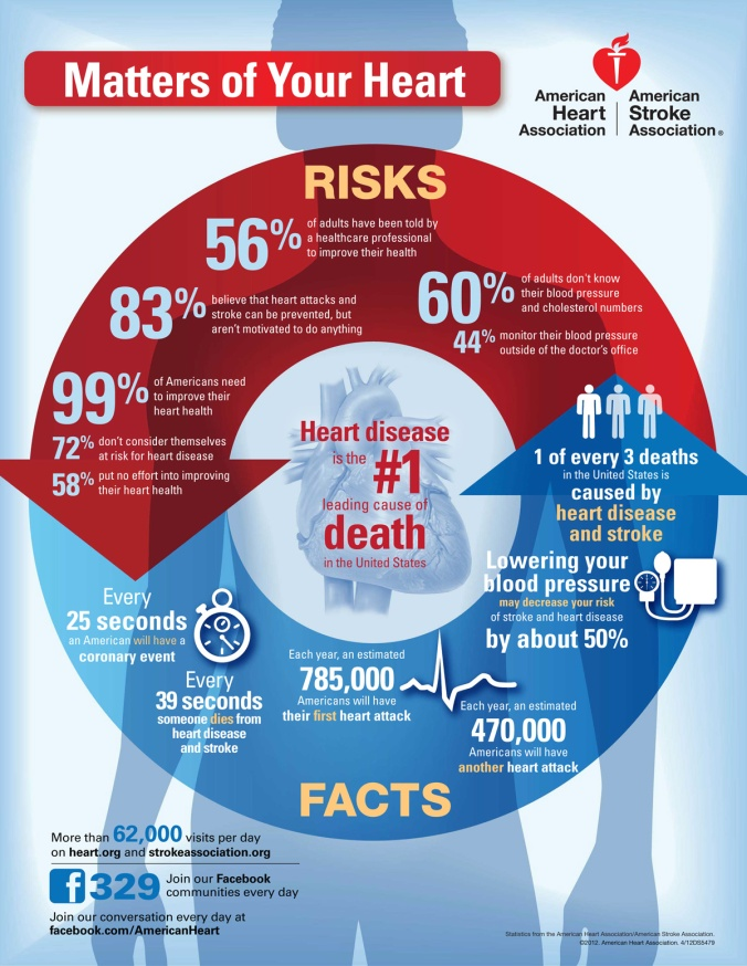 American Heart Disease-infographic