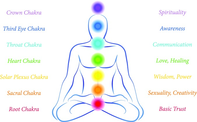 energy-chakras