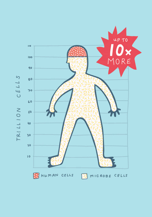 microbiome-10-percent-human